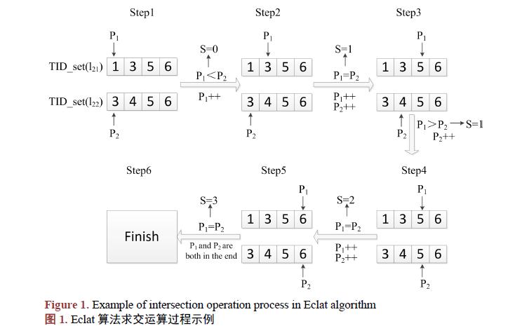 如何使用剪枝優化與索引求交改進Eclat算法