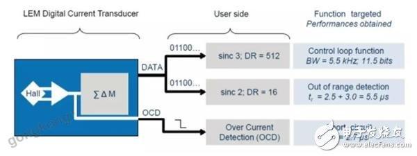 莱姆新一代数字化传感器解决方案