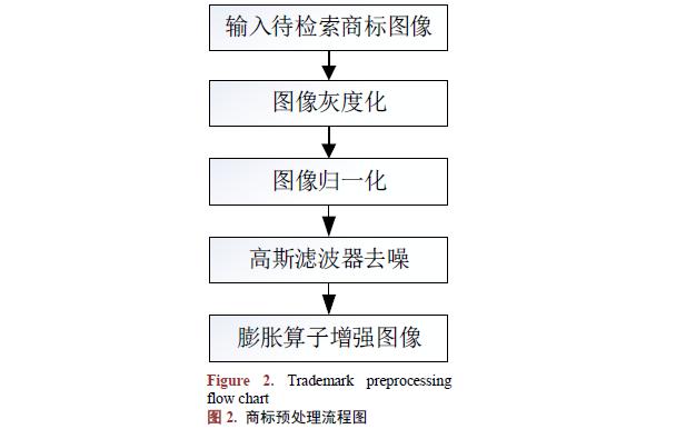 如何使用圖像形狀特征進行商標圖像檢索系統設計