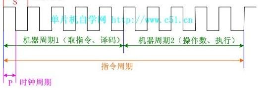 如何定义8051系列单片机的机器周期