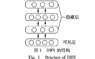 如何使用深度信念网络进行异常点集间的匹配算法说明