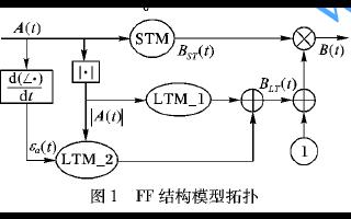 如何使用负载牵引和记忆效应的X参数进行功放建模