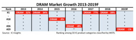 由于经济和贸易形势的不确定性 近期DRAM市场激增