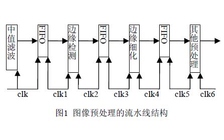 如何使用FPGA实现一种图像预处理结构及典型算法