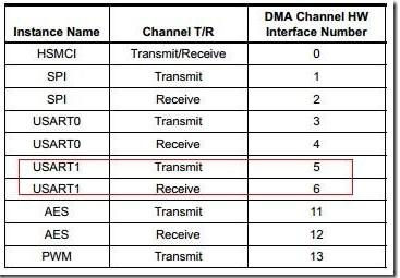 SAM4E单片机USART与DMAC的设置方法
