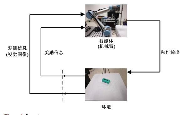 如何使用深度强化学习进行机械臂视觉抓取控制的优化方法概述