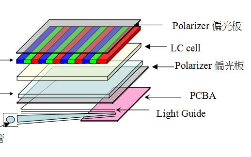 TFT-LCD显示原理及驱动介绍的详细资料说明