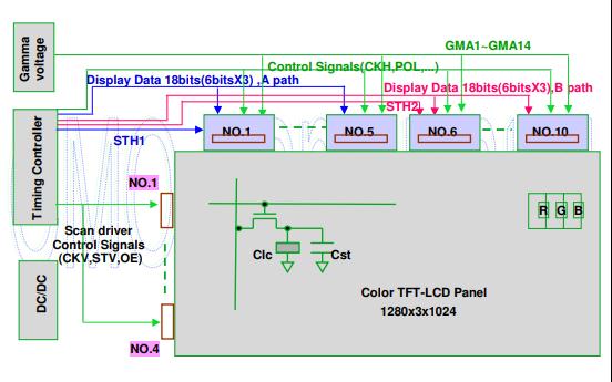 TFT-LCD驱动原理的详细资料概述