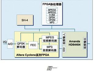 目前Altera的Cyclone系列低成本FPG...