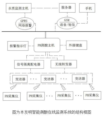 智能测酸在线监测系统的原理及设计