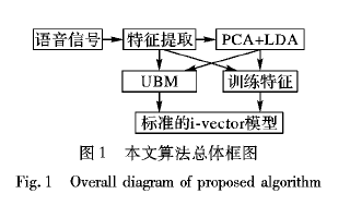 如何使用多特征i-vector进行短语音说话人识别算法说明