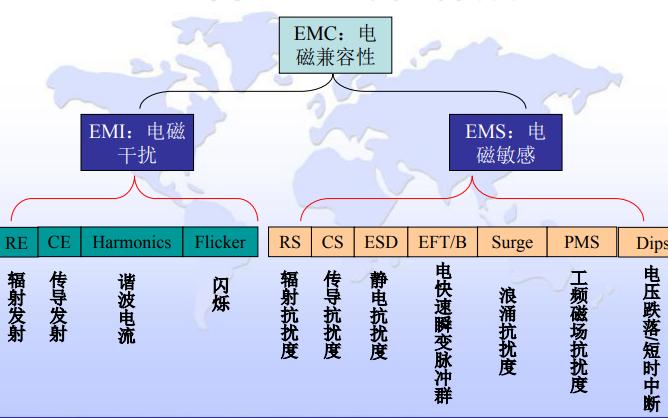 EMC是什么意思EMC的定义和EMC测试项目的详细资料讲解