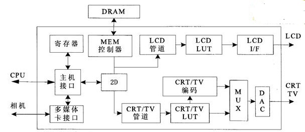 基于S1D13506芯片的圖像控制器的設計