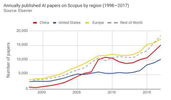 斯坦福AI指数2018年度报告显示 AI在全球各...