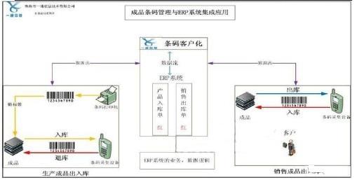 采用条码技术提高ERP管理系统应用效率的设计方案介绍