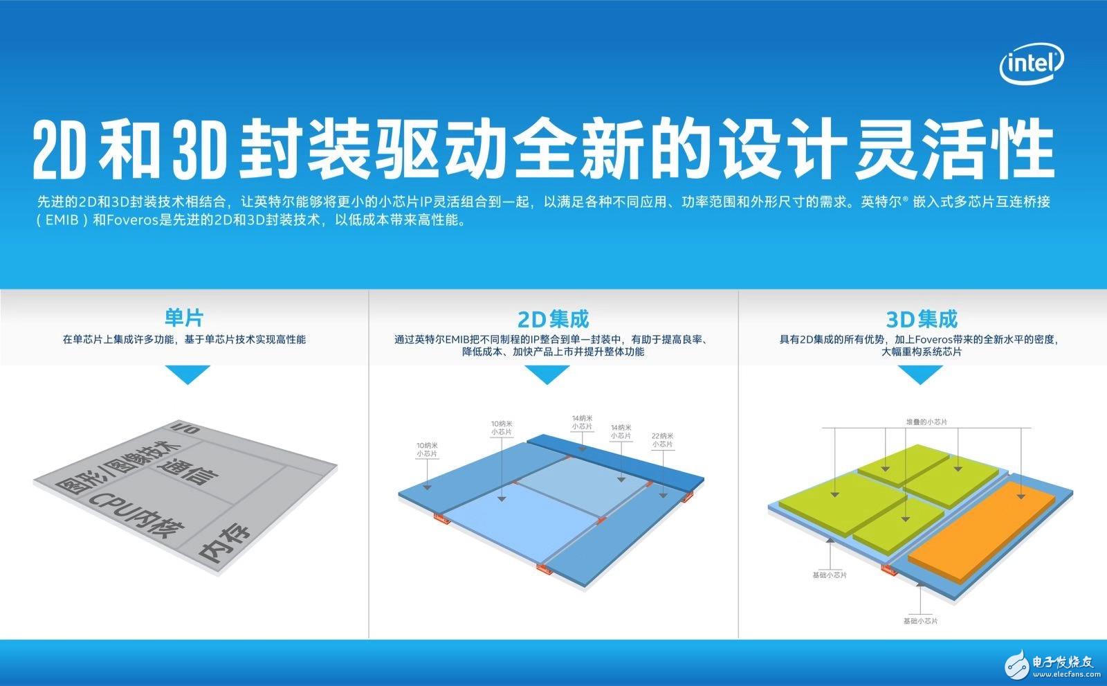 两张图看懂Intel3D逻辑芯片封装技术