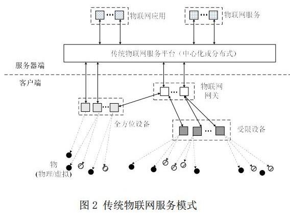 区块链在物联网中的九大应用体现