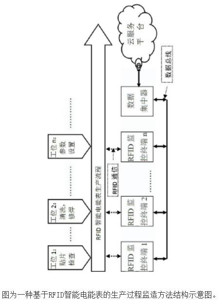基于RFID智能电能表的生产过程监造方法