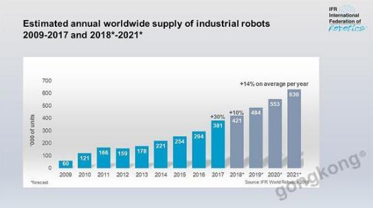工业机器人是制造业进步的关键部分