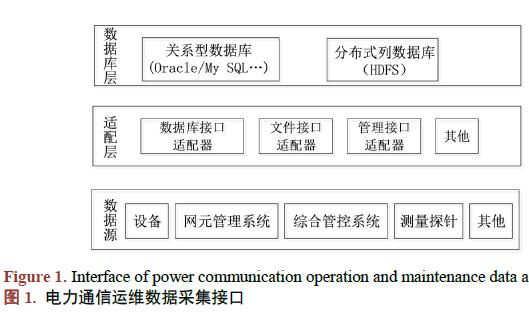 电力通信系统中运维数据采集技术的研究与分析