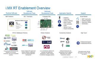 02:i.MX RT的市场应用和参考解决方案