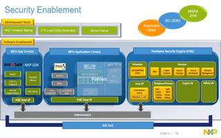 S32通用平台方案的特性和优势介绍