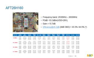 02:应用于DAS和小型基站的射频产品解决方案