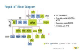 快速物联网原型套件的内部构成与应用