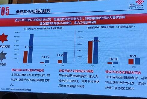 中国联通建议定制低成本的4G功能机助力2G用户转网