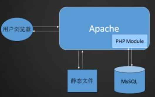 如何使用Python操作MySQL數據庫