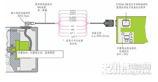 关于EnDat接口编码器数据采集设计的详细剖析
