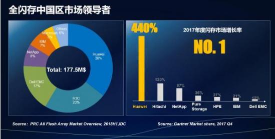 2018年Q3全球企业存储市场报告公布 华为存储...