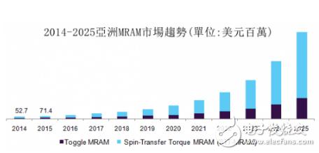英特尔及三星推出了嵌入式MRAM在逻辑芯片制造工艺中的新技术