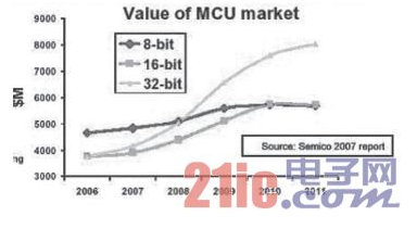 面向无处不在的各种各样的嵌入式应用 MCU设计要应对市场需求