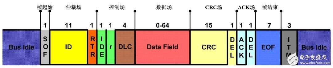 详解CAN总线一致性测试的中的DLC测试