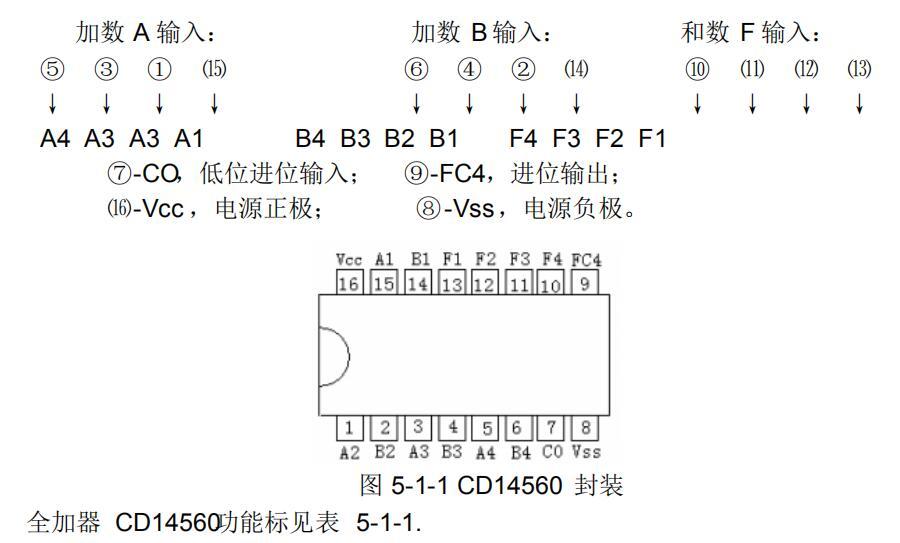 全加器cd14560可以用什么替代