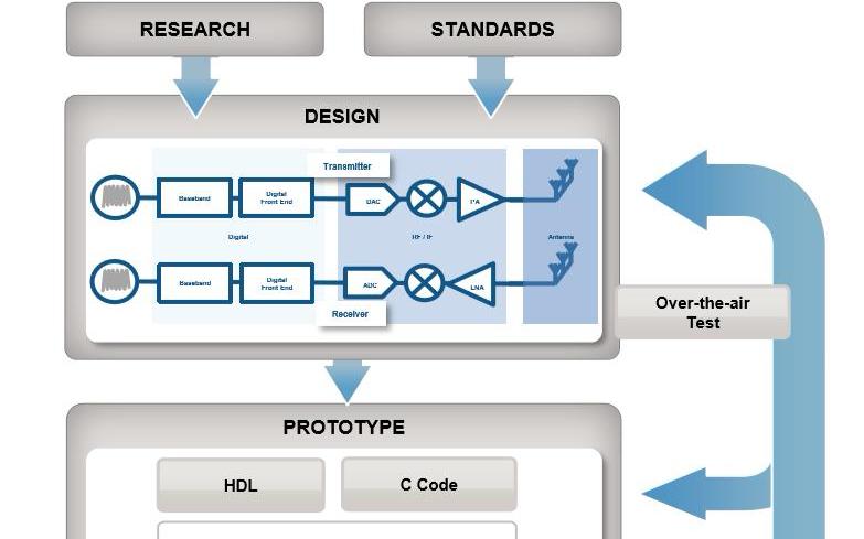 从MathWorks新工具看5G系统设计痛点