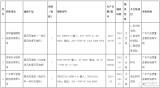 廣東省抽查電動汽車充電樁產品,不合格率為15%
