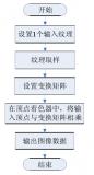 一文解析GPU图像处理的基本流程