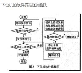 优化lSD系列语音芯片的开发平台设计方案介绍