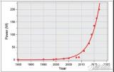 激光沉积技术在智能制造业中的发展历程