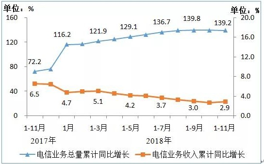 我国电信业运营情况正式公布总体收入增速小幅回升总...