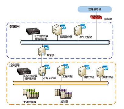 工业控制系统网络安全将从被动的运营模式转为主动的设计理念