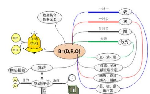 数据结构和算法实用介绍的解决方案手册