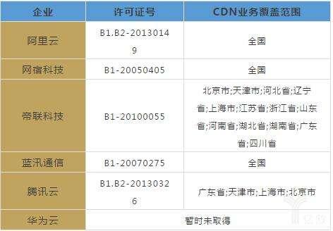 CDN牌照的含金量有所降低那么CDN服务的质量该...