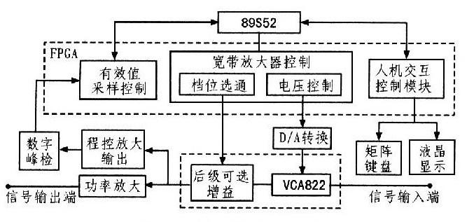 采用VCA822为核心实现可控增益宽带放大器的功能