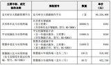 海格通信与特殊机构客户签订的订货合同,总金额约 2.71 亿元人民币