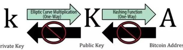 數字貨幣錢包和硬分叉之間有著怎樣的關聯