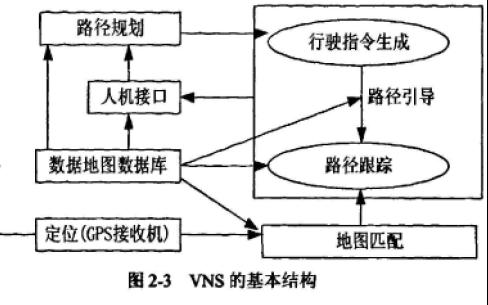 车载导航系统的发展和设计实现及路径规划算法在其中的应用说明