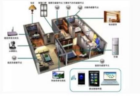 物联网现状及未来前景分析